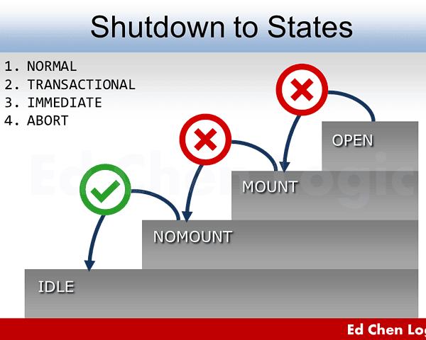 Shutdown to States