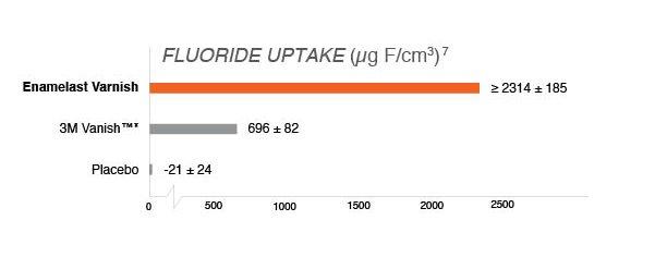 Fluoride Uptake Chart