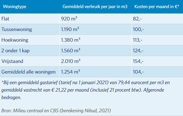 gasverbruik 2021 energie vergelijken energiezaken