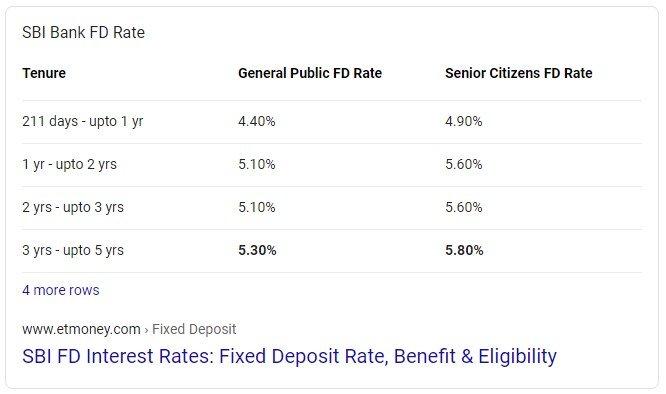 high dividend stocks Vs fixed deposits