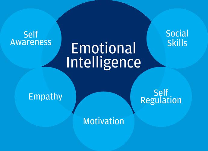 Emotioinal Intelligence, Therapies