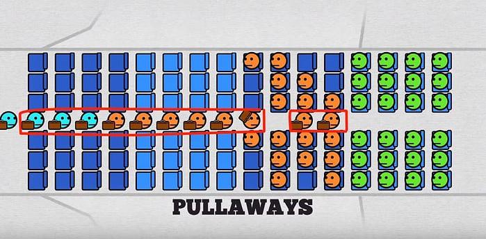 Airplane Boarding Pullaways