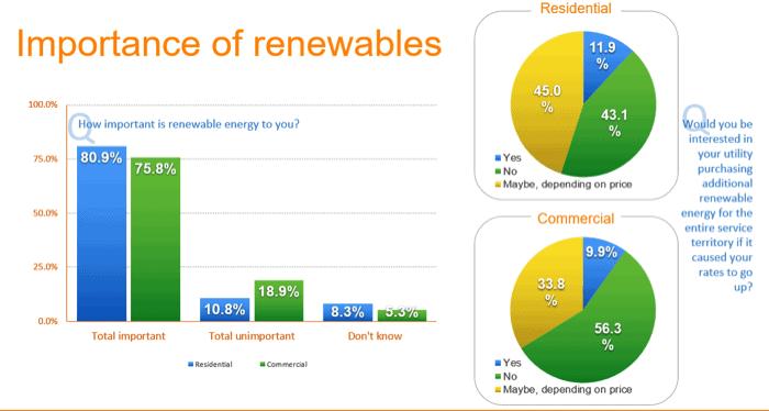 Renewables charts