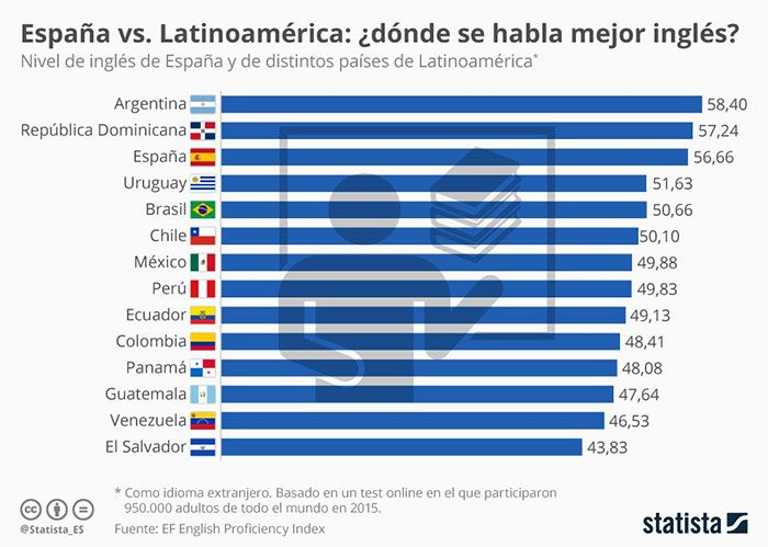 espana-latinoamerica-nivel-ingles