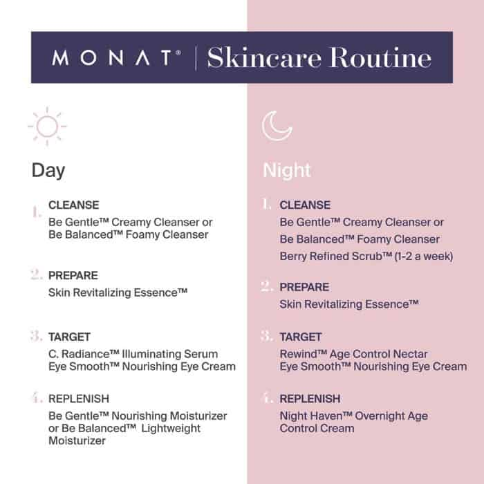 How to use Monat skincare in what order graphic