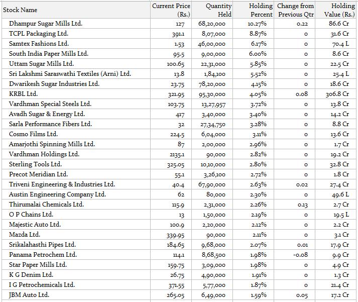 anil goel portfolio - part 1