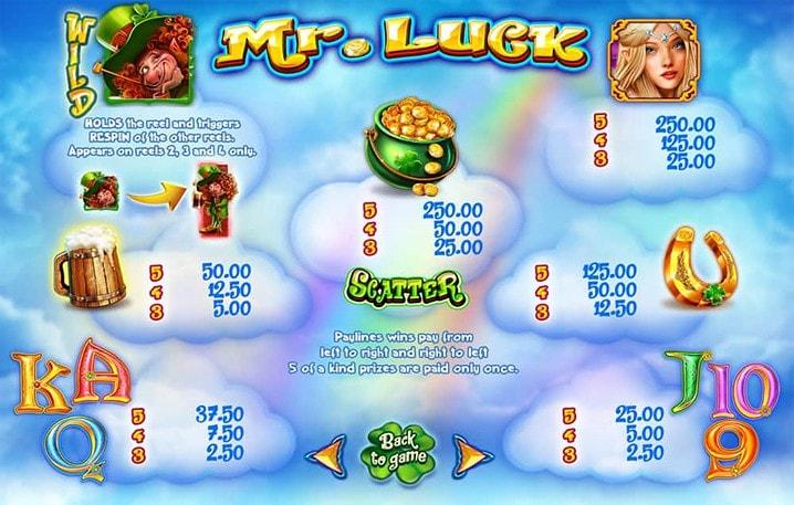 Mr Luck Pokies Paytable