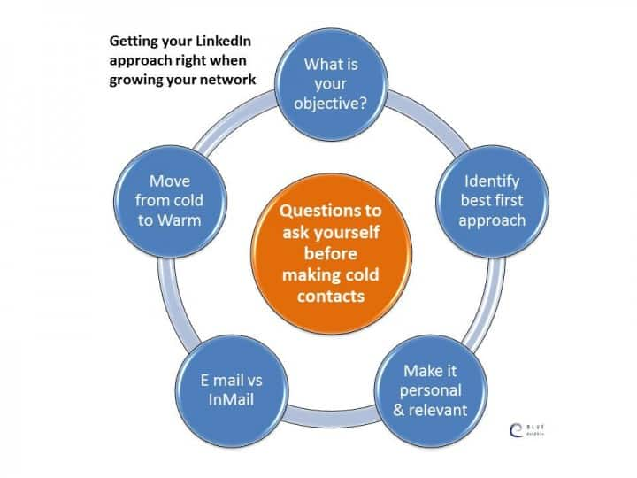 How To Use Linked In As A Selling Tool