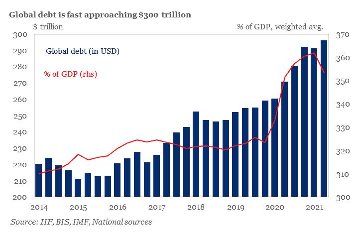 Global total debt