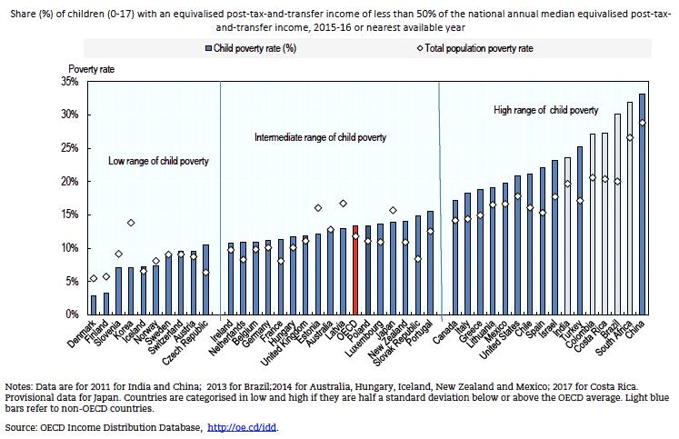 Figure 1: 子ども(0 - 17歳)の貧困率 国際比較