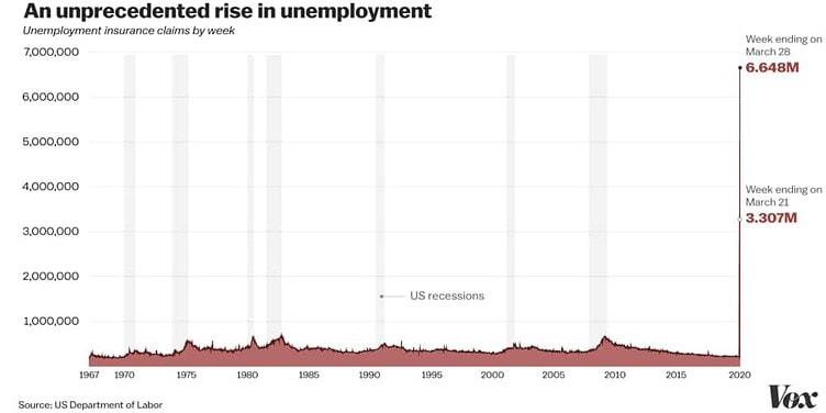 Desempleo en EEUU por el Covid-19