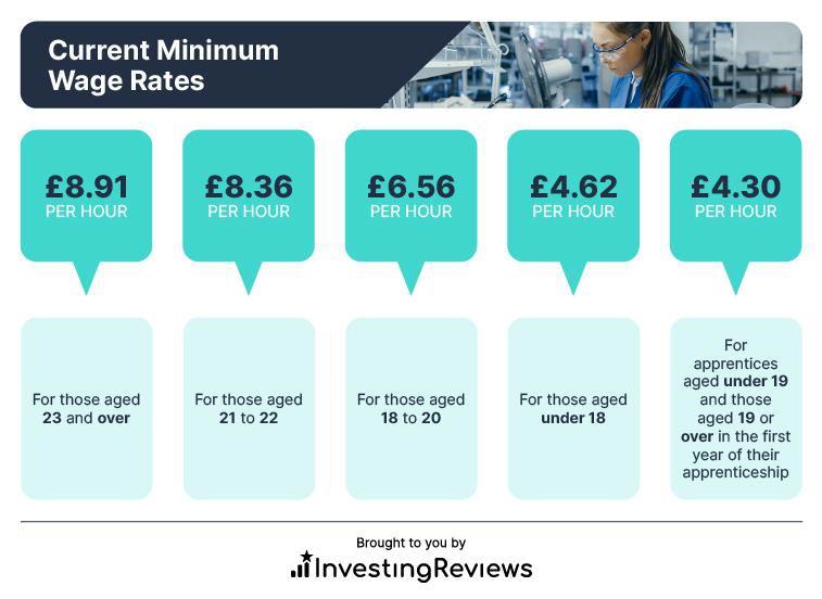 Current minimum wage rates