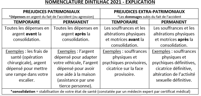 Nomenclature Dintilhac tableau