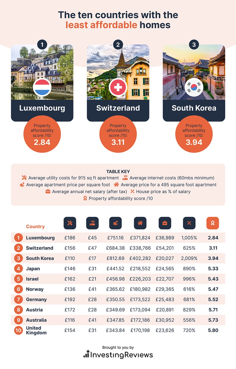 10 countries with least affordable homes