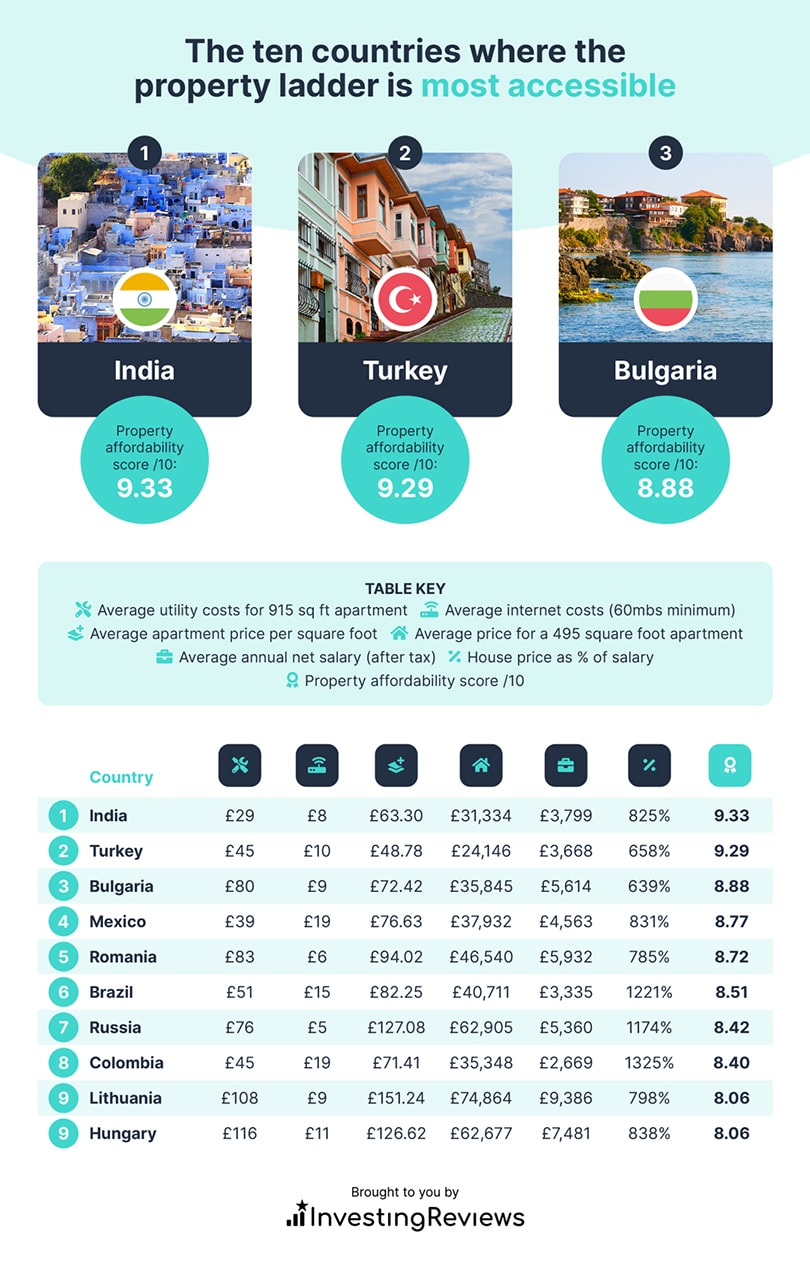 Top 10 countries where the property ladder is most accessible