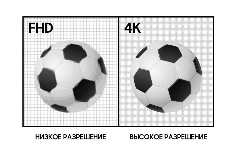 Full HD vs 4K