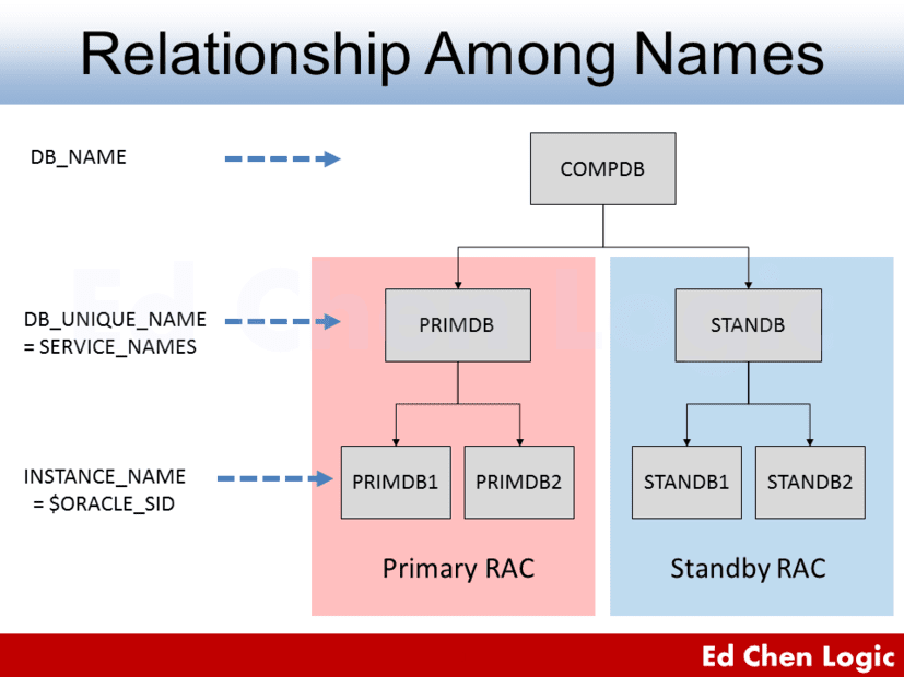 Relationships among DB_NAME, DB_UNIQUE_NAME, SERVICE_NAMES, INSTANCE_NAME, and $ORACLE_SID