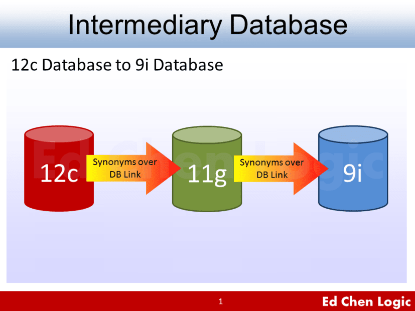 Intermediary Database 11g - Workaround to ORA-03134