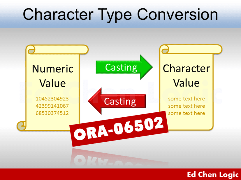ORA-06502 due to Character Type Conversion