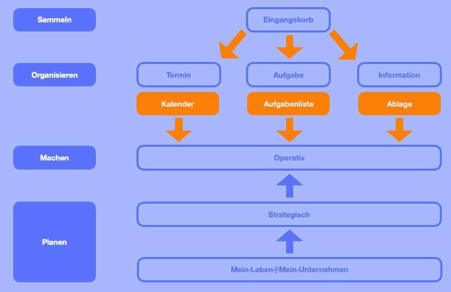 SOMP - Sammeln, Organisieren, Machen, Planen