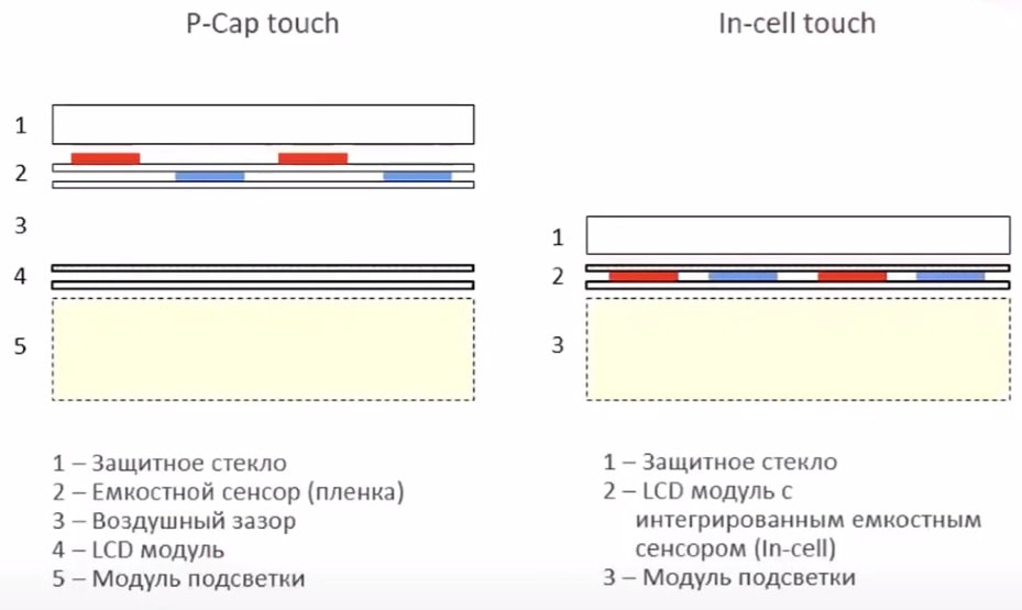 Сравнение сенсорных технологий P-Cap и In-Cell