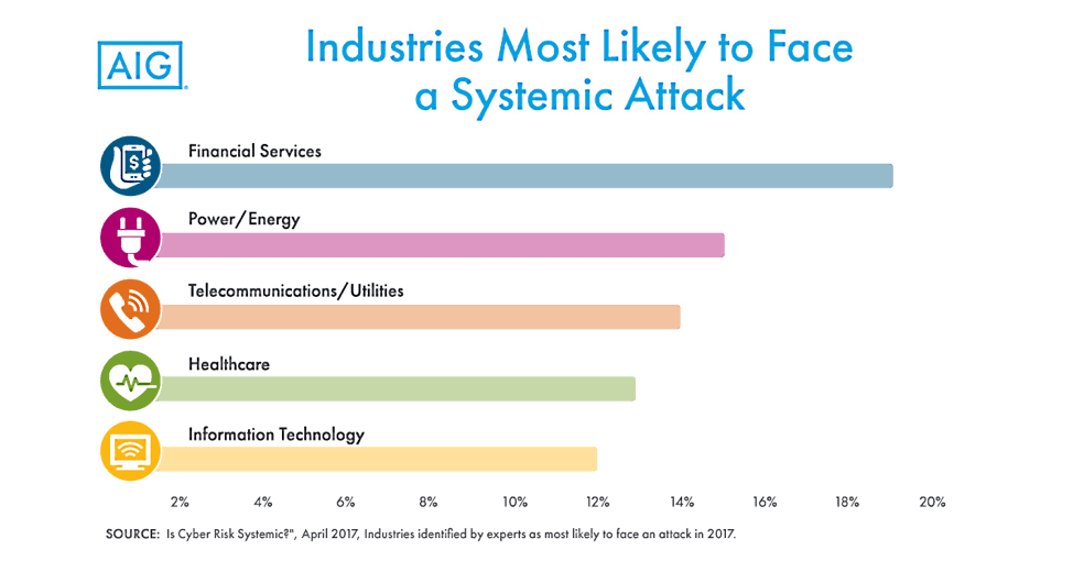 Industries most likely to face attacks