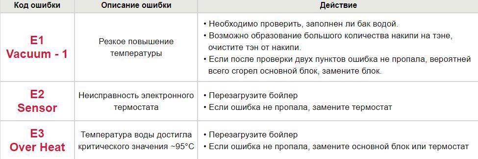 Код ошибки бойлера Термекс (Thermex) 2