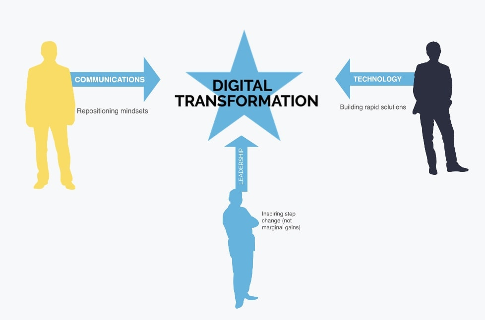 Who is involved in Digital Transformation Strategy?