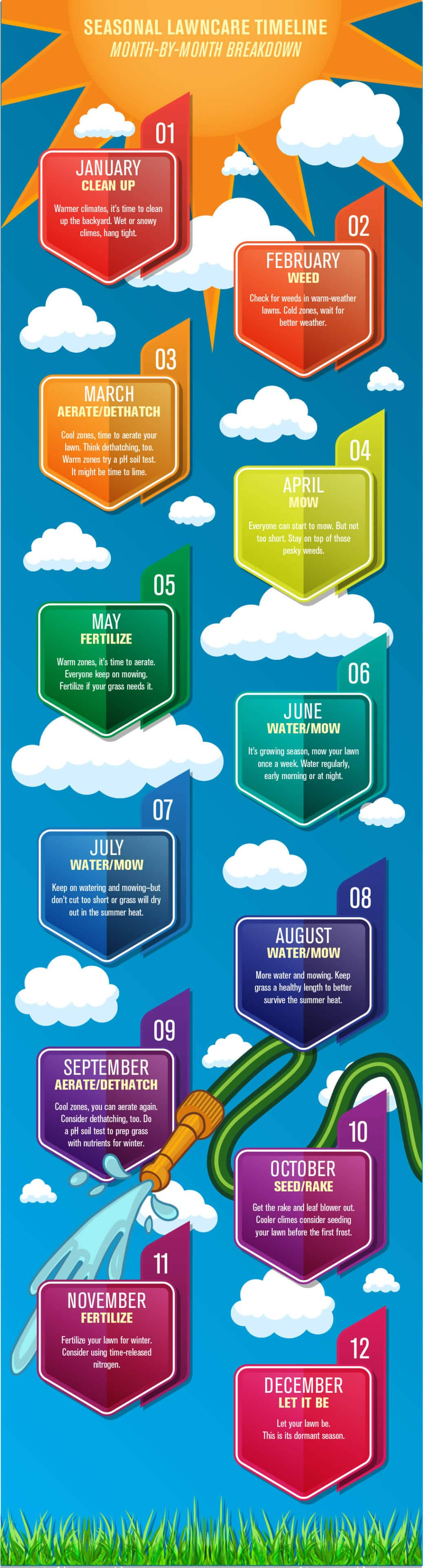 Month by Month Lawn Care Infographic