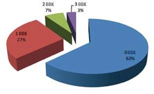 График 2.Число случаев молочницы за год + 1 (в течение года по итогам лечения препаратом)