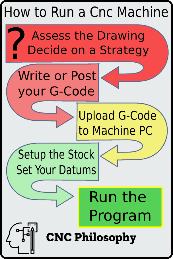 How to run a cnc machine