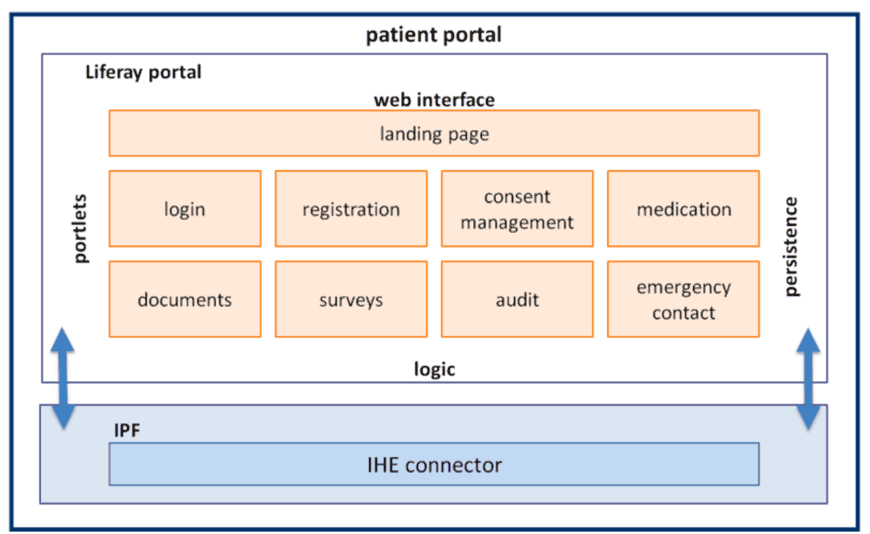 Patient Portal to access Electronic Health Record