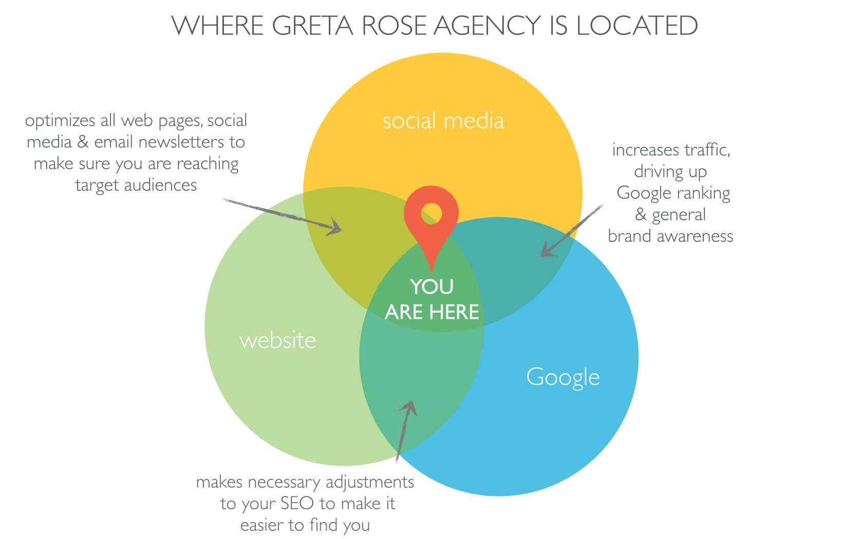 Greta Rose Agency – What we do