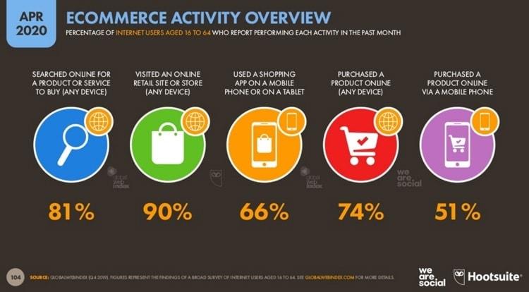 Dati vendite ecommerce 2020
