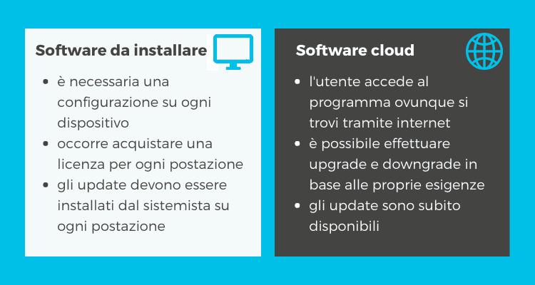 Le differenze tra Software Cloud e software da installare