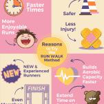 Run Walk Method Infographic