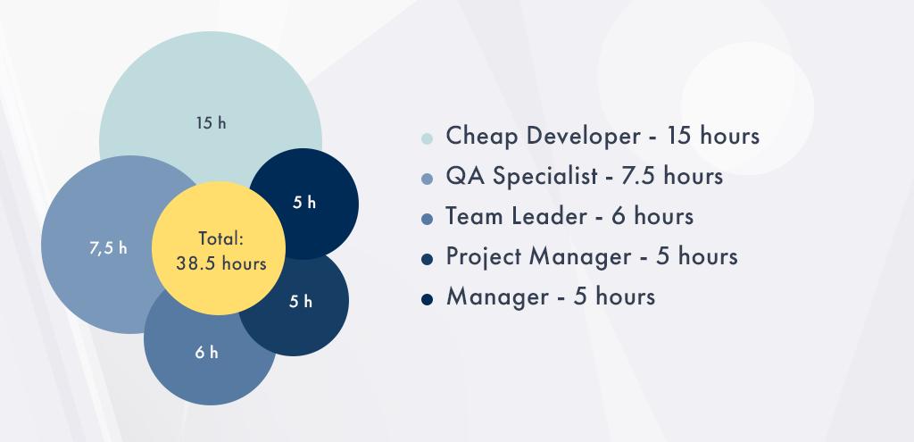 Hiring Cheap Developers