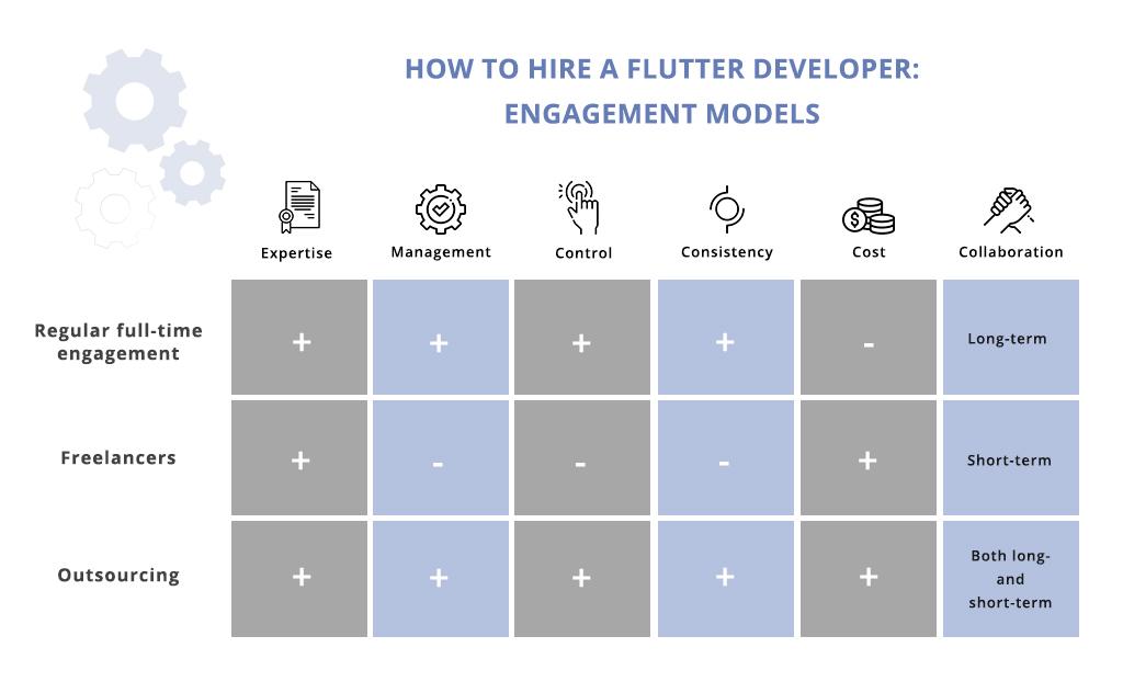 engagement models to hire a Flutter developer
