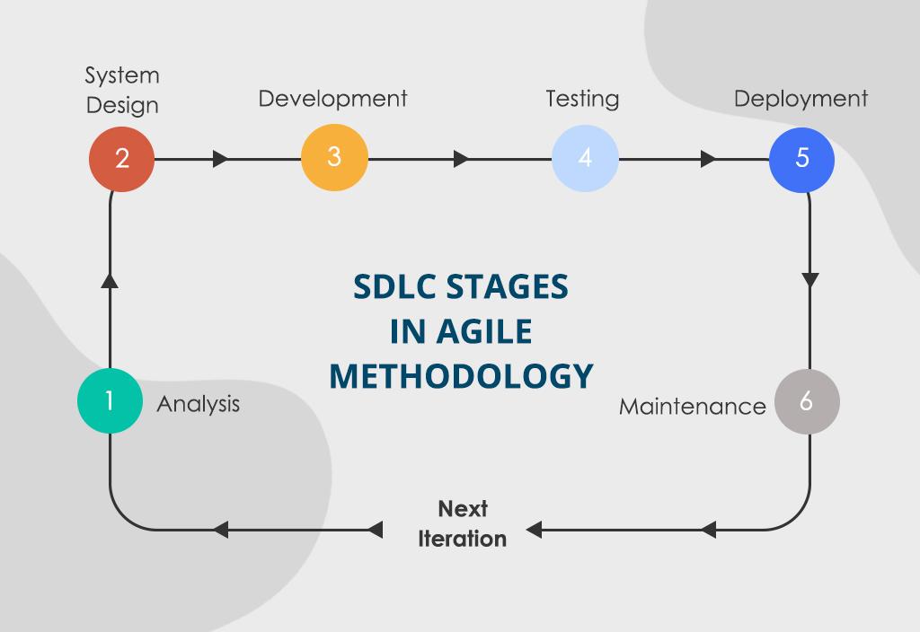 custom mobile app development services: agile methodology