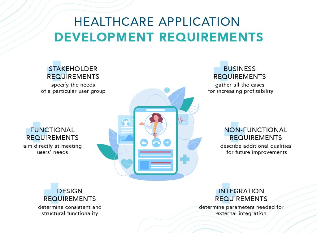 healthcare application development requirements