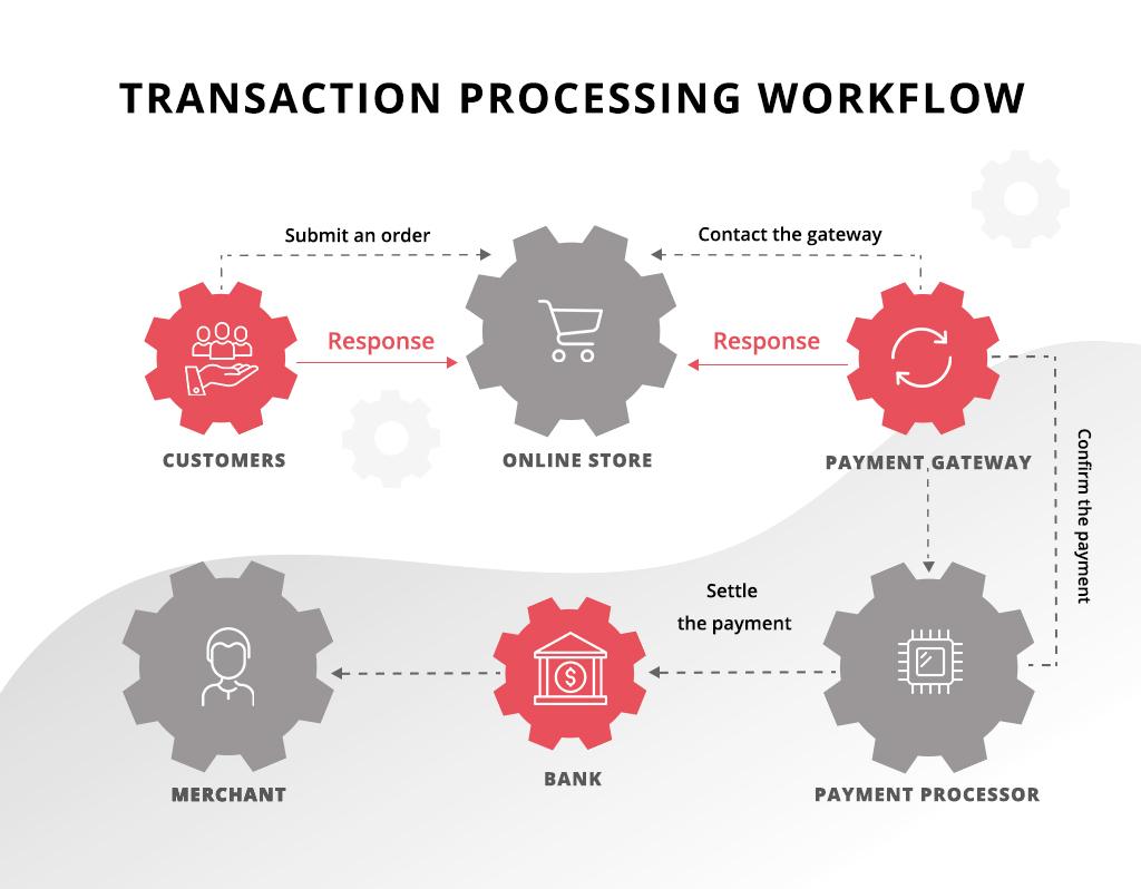 Transaction processing workflow