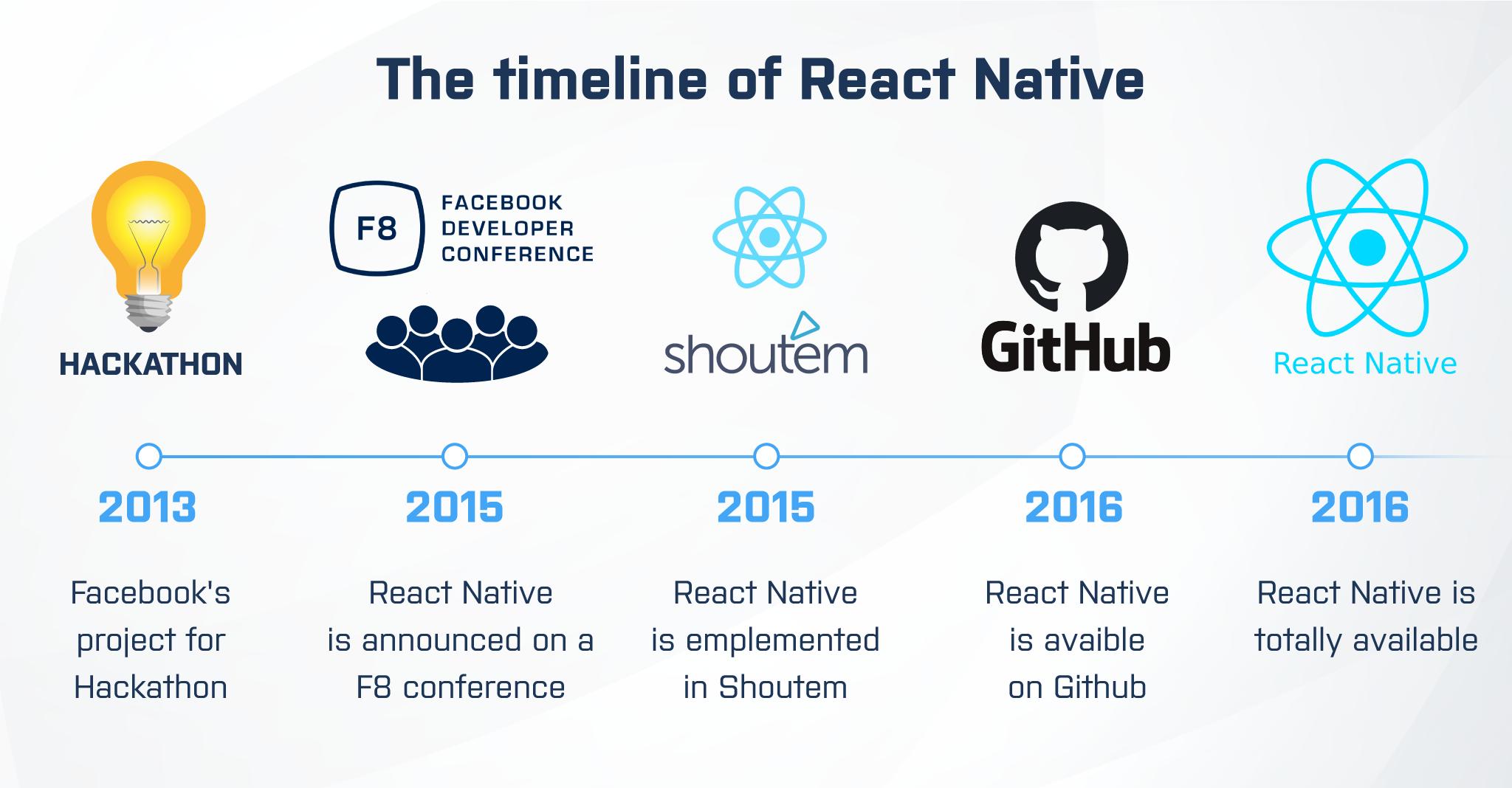 react native app development timeline