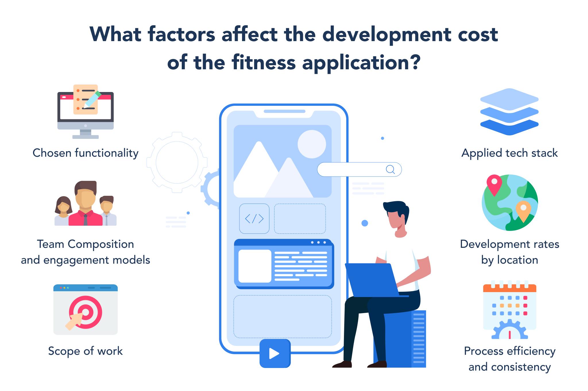 fitness app development cost