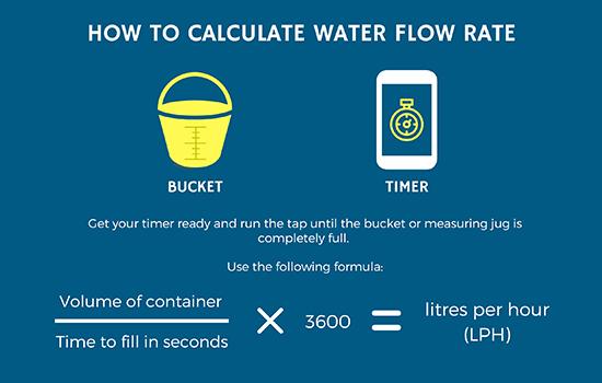 water pressure flow rate formula