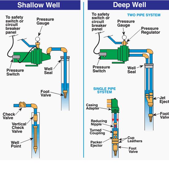 Shallow vs. Deep Wells