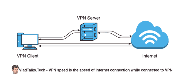 Diagram showing a VPN client connected to a VPN server. VPN speed is the speed of the Internet connection while connected to VPN.