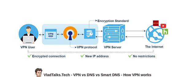 VPN vs DNS vs Smart DNS - How does VPN work