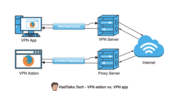 Diagram showing the differences between VPN addons and VPN apps