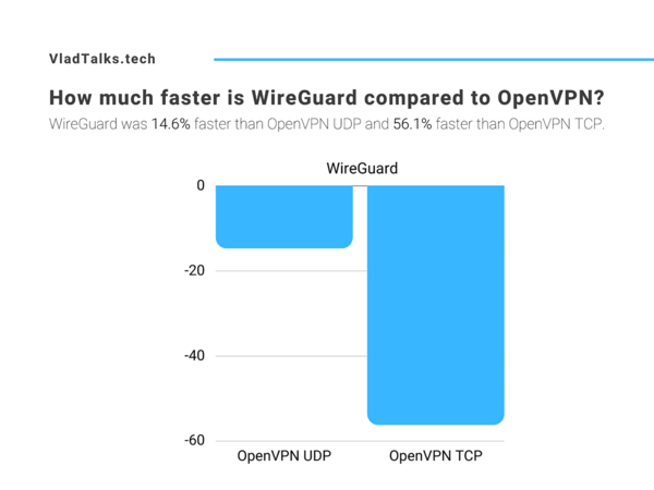 How much faster is WireGuard compared to OpenVPN? Test results.