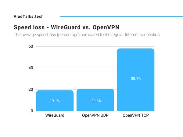 Speed loss - WireGuard vs. OpenVPN